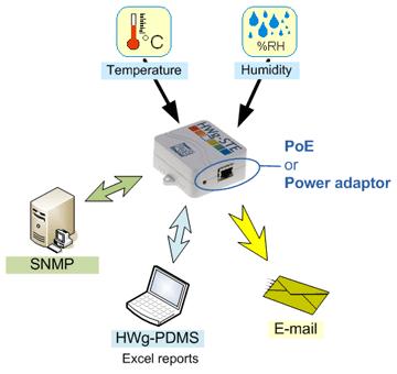 Dispositivo HWg-STE - Descrição